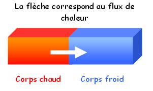 Notion de chaleur le chauffage cologique - Coefficient de conduction thermique ...